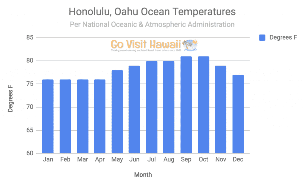 Weve Only Referenced Honolulu Oahu Temperatures So Far How Do Ocean Compare For The Other Hawaiian Islands Theyre Actually Really Close